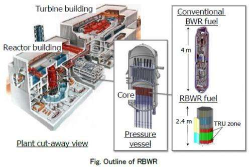 Next-generation nuclear reactors that use radioactive waste materials as fuel