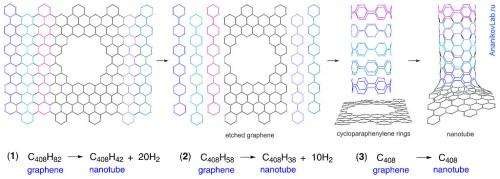 Transformations on carbon surfaces under the influence of metal nanoparticles and microwaves