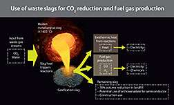 Researchers use waste slag to create energy and cut emissions