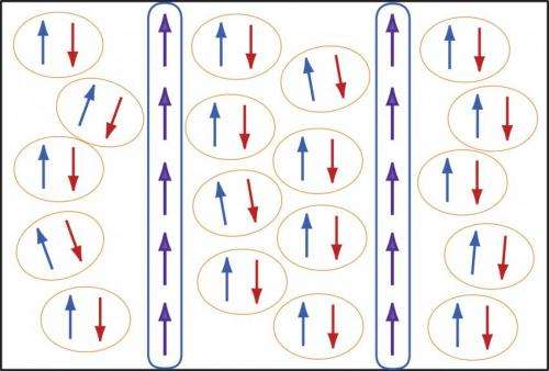 New evidence for an exotic, predicted superconducting state
