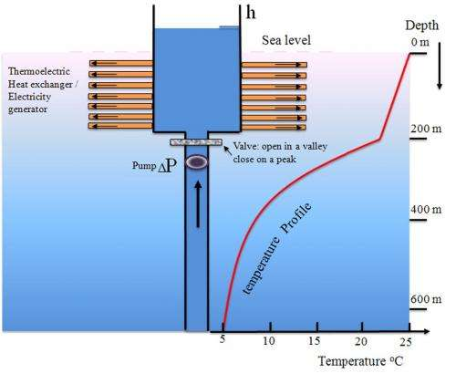 Thermoelectric Power Plants Could Offer Economically
