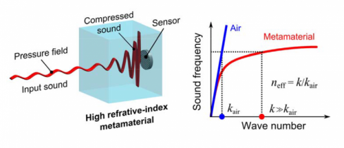 Researchers Use Artificially Engineered Materials to Create Breakthrough for Sound Sensors