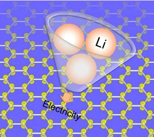 Scientists characterize carbon for batteries