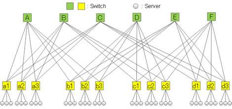 how to avoid data collisions on networks