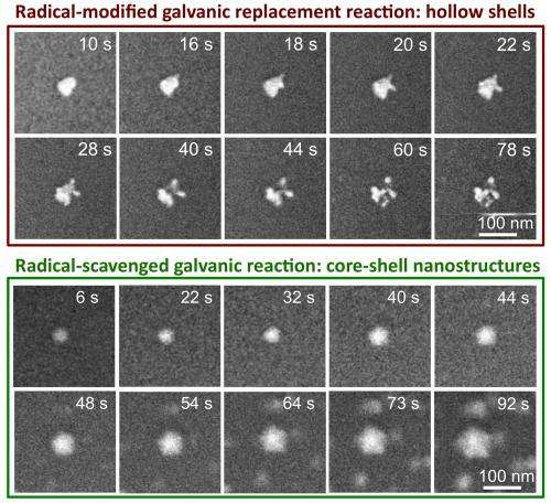 Transforming the composition of nanoparticles using electrochemistry