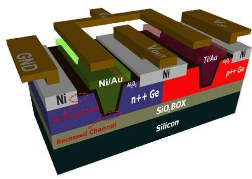 Researchers using germanium instead of silicon for CMOS devices