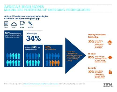 Study identifies how African businesses can overcome the technology adoption gap