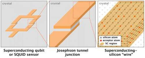 Superconducting-silicon qubits