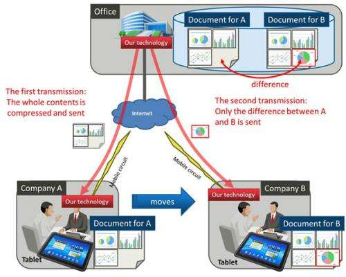 Fujitsu develops data-transfer acceleration technology