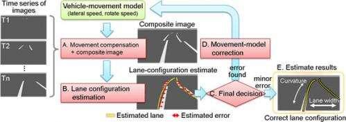 Fujitsu Laboratories Develops Lane-Departure Warning Technology Using Wide-Angle Camera