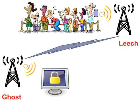 Researchers develop mechanisms that enable users to log in securely without passwords