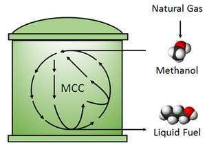 New method for methanol processing could reduce carbon dioxide emissions