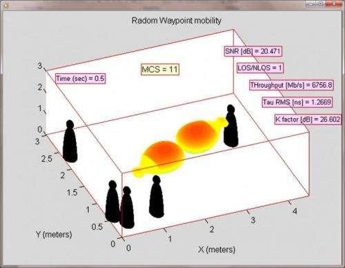 New research on gigabit wireless communications
