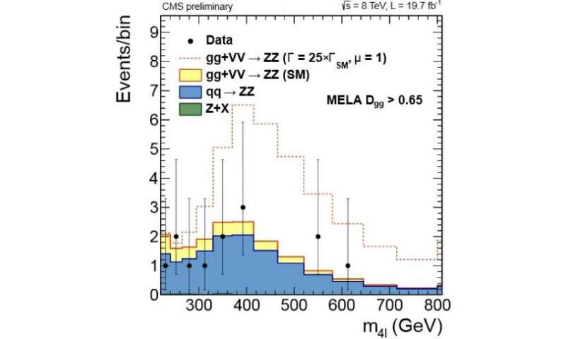 A bound on the natural width of the Higgs boson