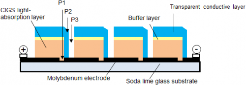 A CIGS photovoltaic sub-module with conversion efficiency of 18.34 percent