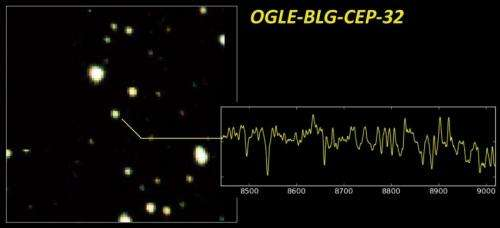 'Standard candles' illuminate the far side of the Milky Way