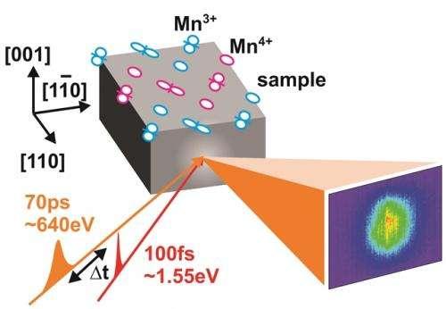 A glassy look for manganites