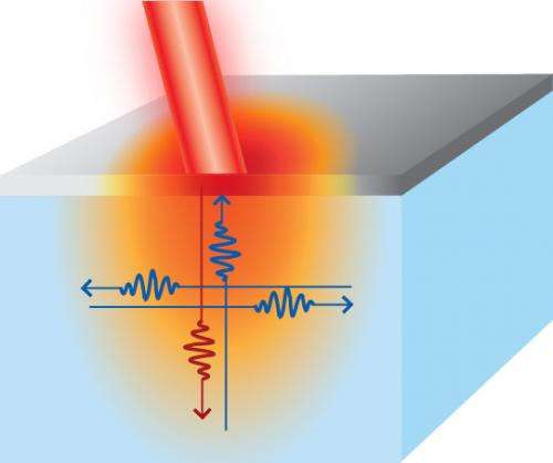 All directions are not created equal for nanoscale heat sources
