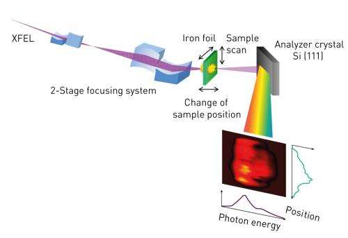 An intense x-ray beam can make iron foil transparent for just an instant