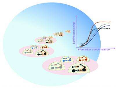 Aqueous two-phase systems enable multiplexing of homogeneous immunoassays