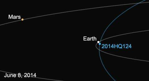 Asteroid discovered by NASA to pass earth safely