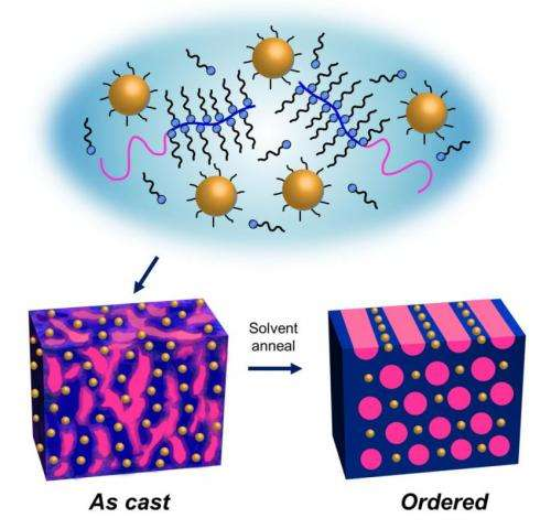 Berkeley Lab researchers create nanoparticle thin films that self-assemble in 1 minute
