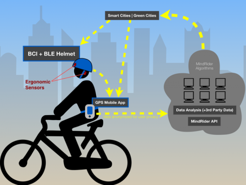 BMX biker helmet reads your brain waves and plots level of concentration on smartphone