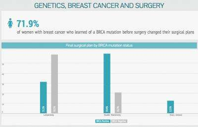 BRCA test results affect patients' breast cancer surgery plans