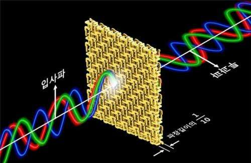 Broadband and ultrathin polarization manipulators developed