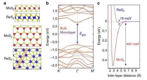 Scientists discover bulk material that exhibits monolayer behavior