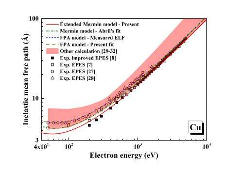 Calculating average distance travelled by low-speed electrons without energy loss