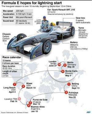 Calendar and details on the new electric Formula E cars