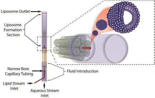 Capillary device significantly improves manufacture of quality liposomes