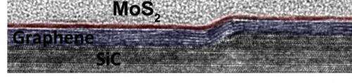 Chemical vapor deposition used to grow atomic layer materials on top of each other