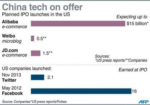 China tech on offer