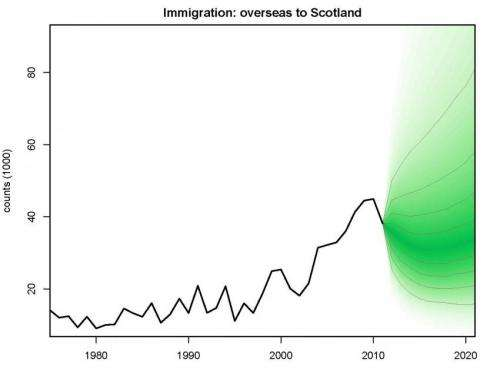 Coming or going? How Scottish independence could affect migration