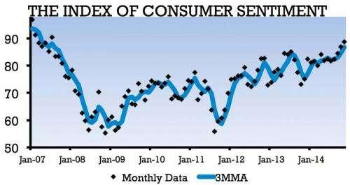 Consumer sentiment brightens holiday spending