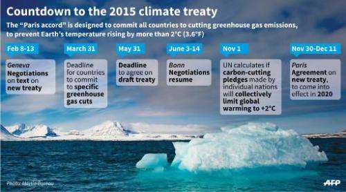 Countdown to the 2015 climate treaty