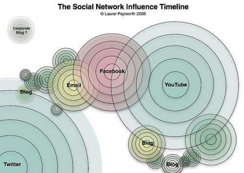 Decision 'cascades' in social networks