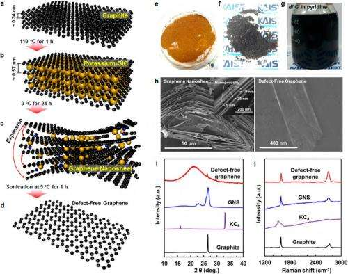 Scientists Fabricate Defect Free Graphene Set Record