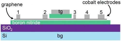 Device schematics