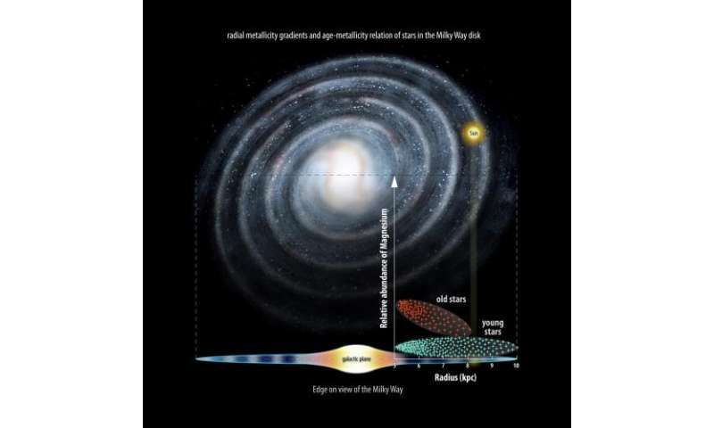 Milky Way may have formed 'inside-out': Gaia provides new insight into Galactic evolution