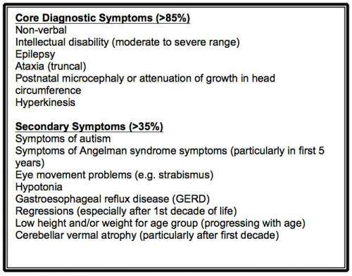 Diagnostic criteria for Christianson Syndrome