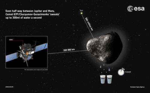 Distant comet 'sweats' two glasses of water per second