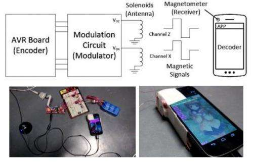 Oulu team explores magnetic communication for smartphones