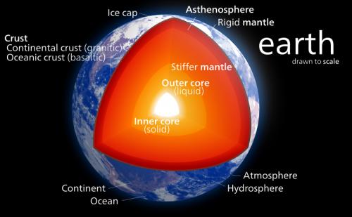 diagram of the earth  credit: kelvinsong/wikipeida