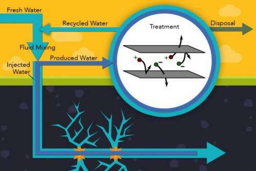 Electrodialysis can provide cost-effective treatment of salty water from fracked wells