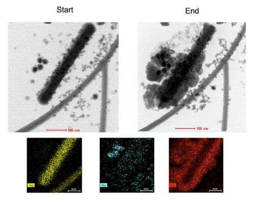 Electron microscopes take first measurements of nanoscale chemistry in action