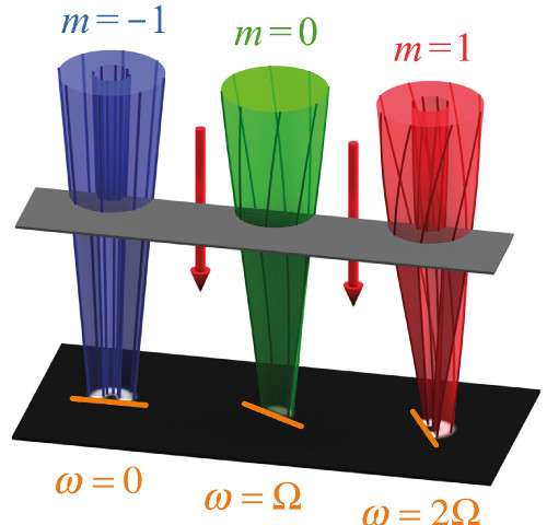 Electrons moving in a magnetic field exhibit strange quantum behavior