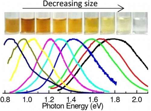 Emission peculiarities of high-quantum yield silicon nanoparticles